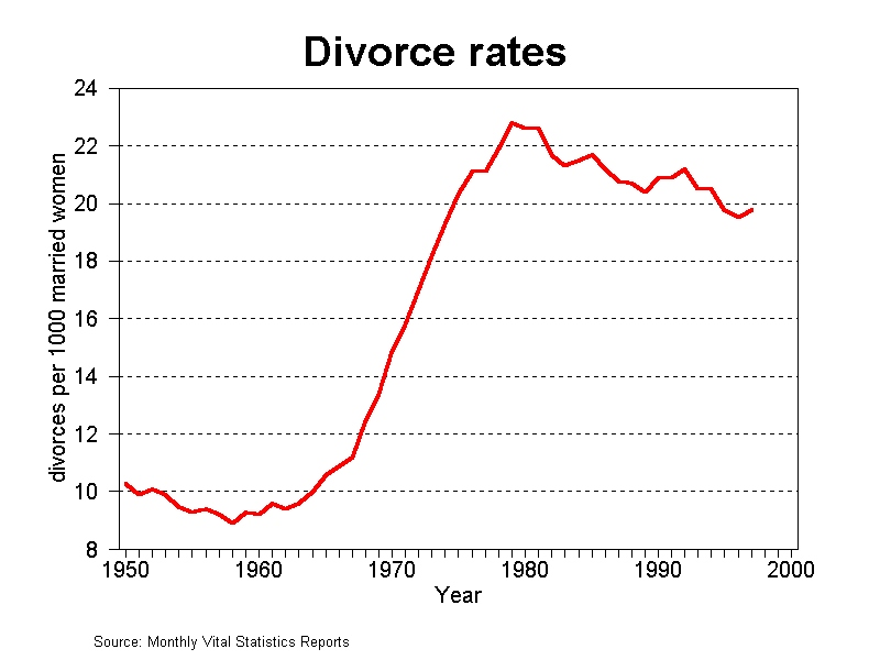 an analysis of the divorce laws and methods for lowering divorce rates in the united states of ameri Feminism and the rise of divorce in the us during the growing trend of divorce in the united states during divorce laws to provide options for.